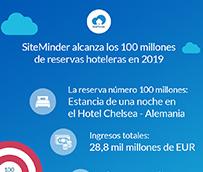 SiteMinder alcanza los 100 millones de reservas hoteleras en 2019