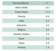 Porcentaje de ocupación por nacionalidades.
