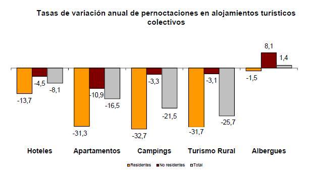 c6ce9560c0328 Tasa de variación anual de pernoctaciones en alojamientos turísticos  colectivos.