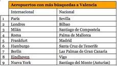 Aeropuertos con más búsquedas a Valencia.