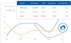 SiteMinder lanza su herramienta inteligente Insights
