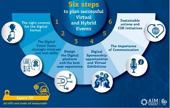 Seis pasos para celebrar eventos digitales de éxito