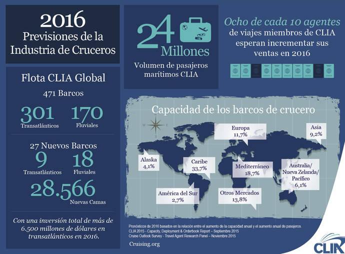 Cifra récord de 24 millones de cruceristas en 2015