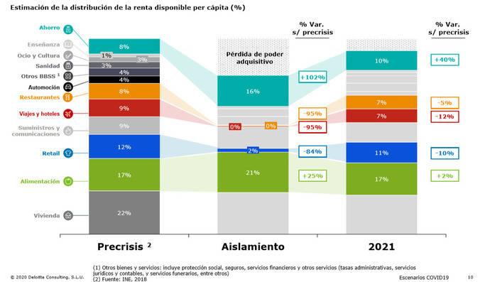 Deloitte prevé una recuperación casi total del Sector Turístico para el año 2021