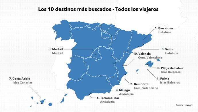 Barcelona, Benidorm y Madrid, principales destinos del verano