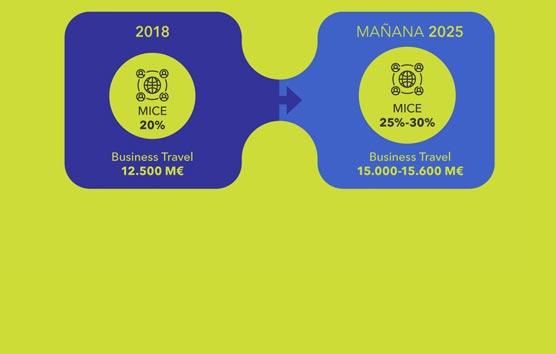 La inversión en viajes de negocio en España aumentará un 22% en 2025