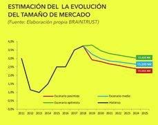 La evolución del mercado de viajes de negocios en España.