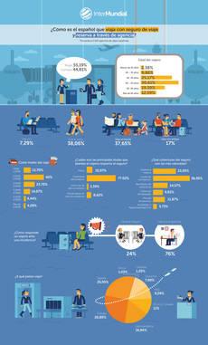 Infografía con resultados de la encuesta.