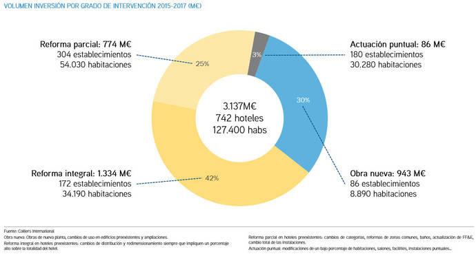El 17% de la planta hotelera en España es nueva o se ha modernizado