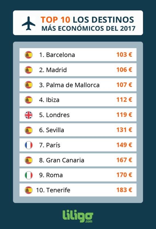Barcelona madrid y palma de mallorca los destinos m s - Busco trabajo en palma de mallorca ...