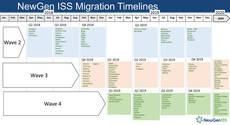 Previsión de implementación del NewGen Iss por países.