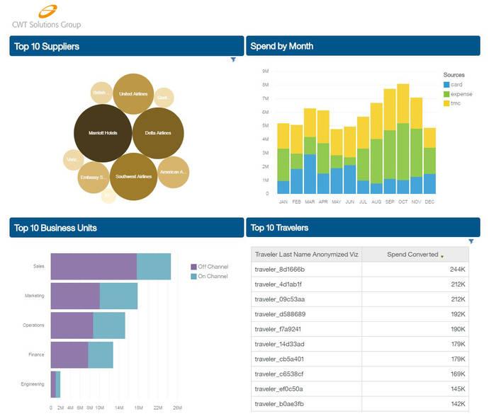 CWT lanza una herramienta de análisis de viajes