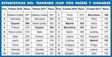 La clasificación del Ranking ICCA 2018.