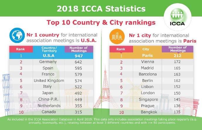 España asciende en el Ranking ICCA con Madrid y Barcelona en el 'top five'