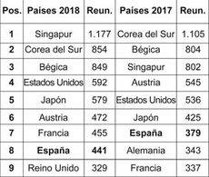 España cae en el ranking de la UIA, pero aumenta sus reuniones internacionales