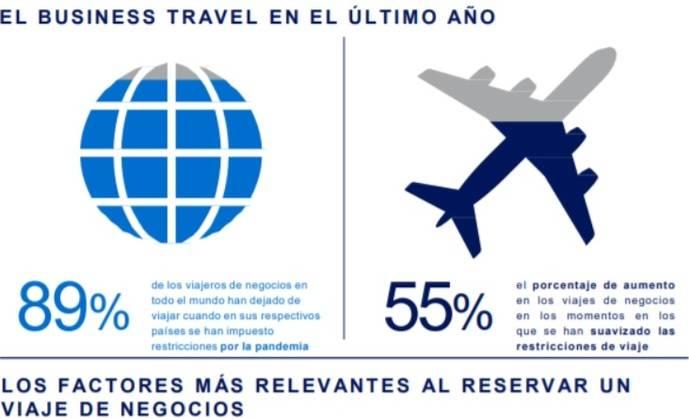 ¿Cuál es el futuro del business travel postpandemia?