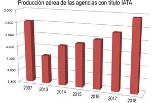 Ventas BSP: se bate el récord de 2007 pese al desplome de agencias con título IATA