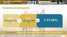 Fuente: Consejería de Turismo de Canarias.