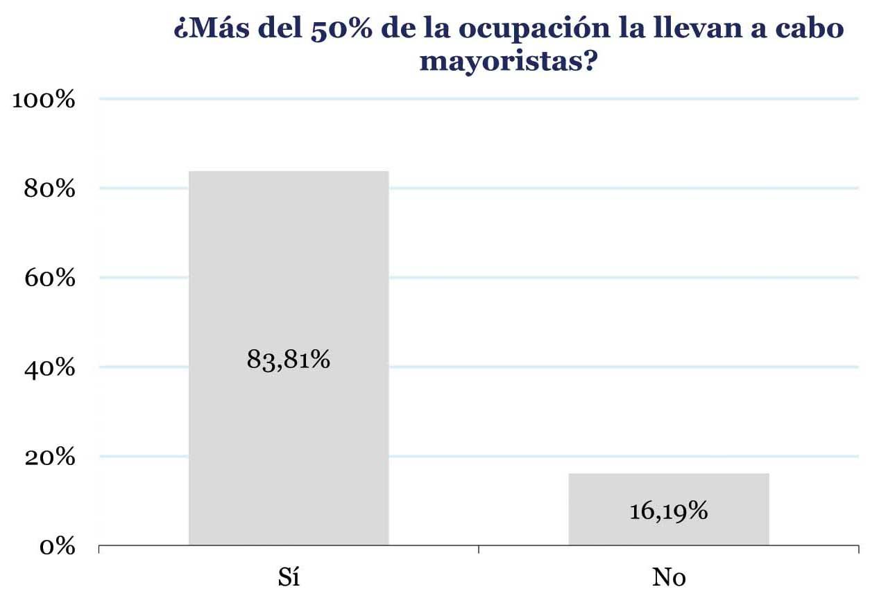 OTAs y mayoristas dominan la venta hotelera en España
