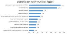 El comercio electrónico genera más de 20.000 millones en España.