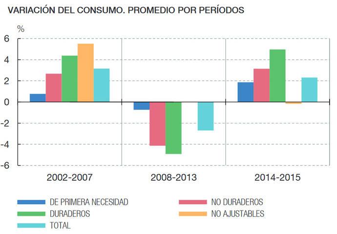 El consumo crece por encima de niveles precrisis