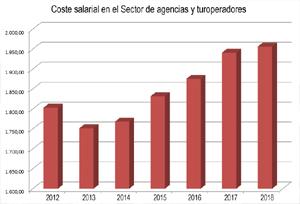 Los agentes pierden poder adquisitivo en 2018 pese a la tendencia alcista del Sector