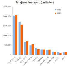 Fuente: Puertos del Estado.