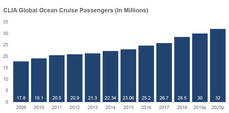 Fuente: Asociación Internacional de Líneas de Cruceros (CLIA).