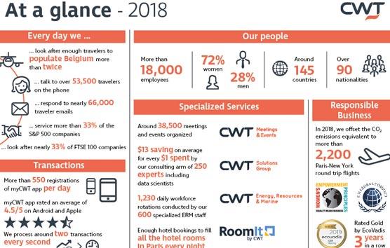 CWT aumenta su volumen de ventas en 2018 hasta los 25.000 millones de dólares
