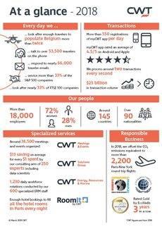 Principales indicadores de CWT en 2018.