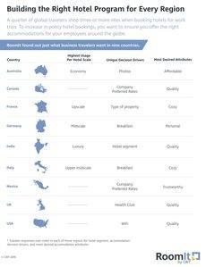 Preferencias según cada país.