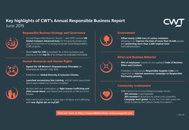 CWT continúa con su trabajo en responsabilidad