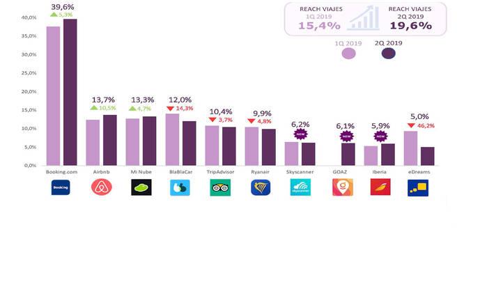 Las 'apps' de viajes de Booking y eDreams, cara y cruz en el mercado español