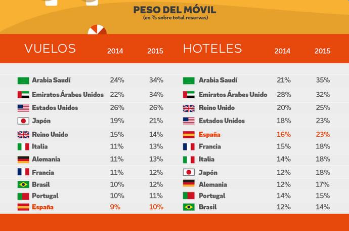 Los españoles, a la cola en reservas de vuelos vía móvil