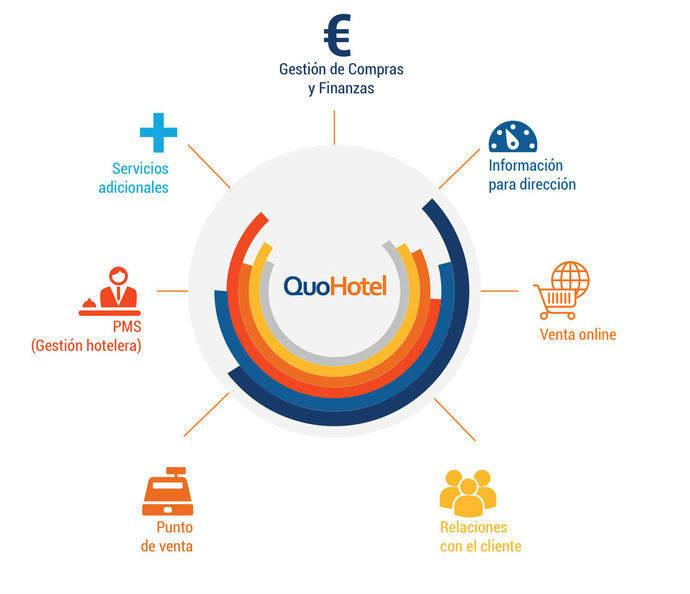 Quonext Torurism distribuirá su software hotelero en Colombia
