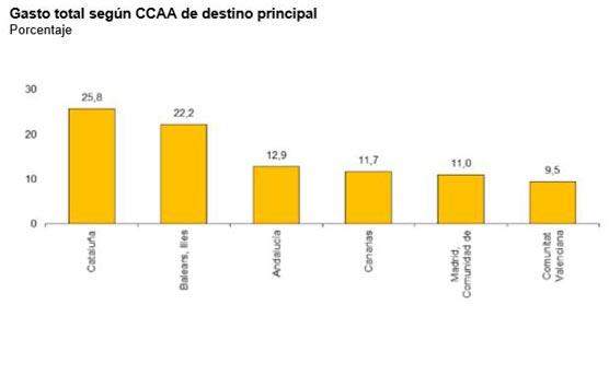España recibe un 3% más de turistas y su gasto sube alrededor de un 4%