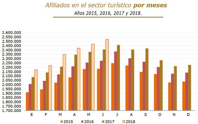 Cifra récord de 2,5 millones de empleos turísticos en España