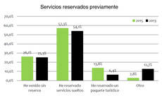 Enoturistas en función del tipo de reserva.