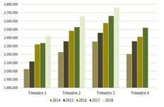 La tasa de paro en Turismo bajó hasta el 9% en verano