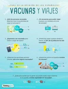 Fuente: Holidayguru.es.