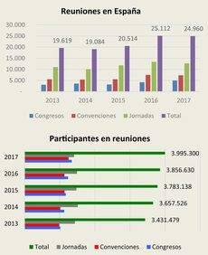 El Turismo MICE mejora su impacto económico en 2017