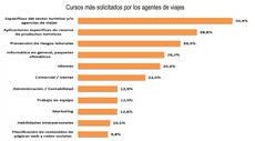 Fuente: II Estudio Estratégico de las Agencias de Viajes Españolas.