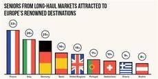 Fuente: Travel Barometer.