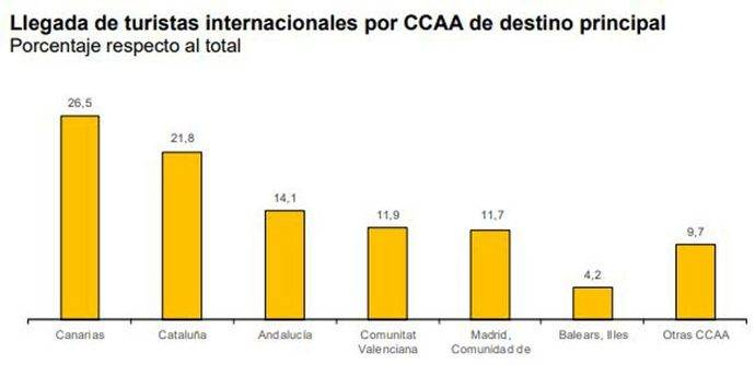 Las llegadas y el gasto turístico suben en torno al 1%