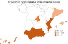 Evolución del Turismo receptivo.