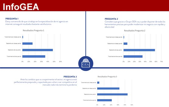 Conclusiones del sondeo entre las agencias GEA