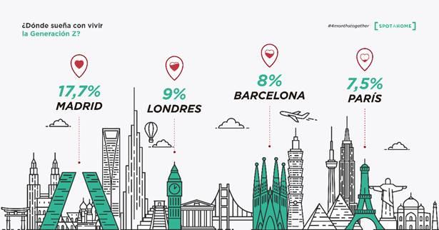 Madrid y Barcelona las preferidas de la Generación Z