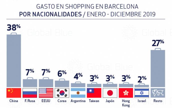 El destino Barcelona esquiva el impacto de los disturbios