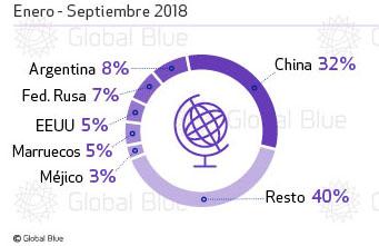 El Turismo de compras sufre un desplome del 11%