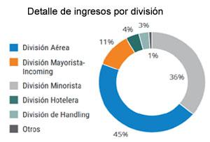 Halcón y Travelplan, detrás del aumento de ingresos logrado por Globalia en 2015